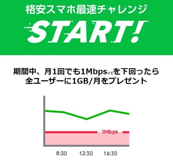 LINEモバイルの速度チャレンジ