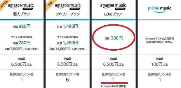 Amazon Musicの料金プラン一覧