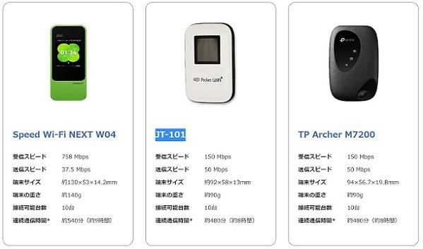 最安値保証WiFiの選べる端末3つ
