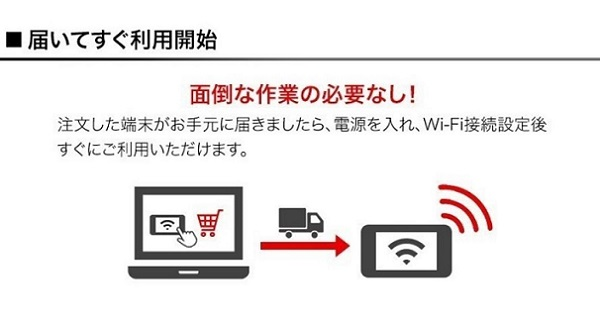 WiMAXの初期設定不要