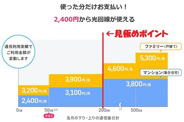 段階料金制のインターネット光回線